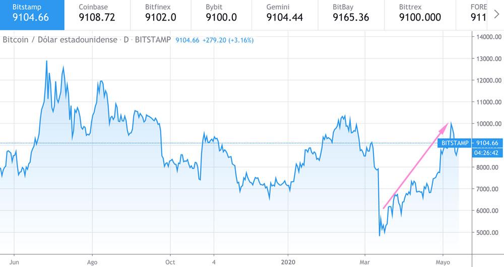 Precios del Bitcoin del último año